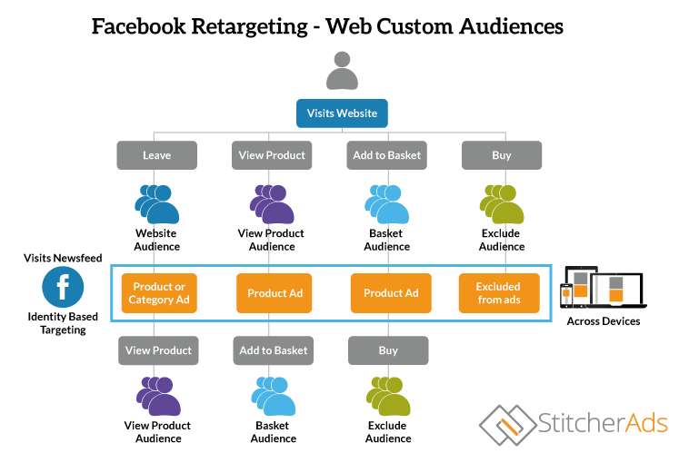 Facebook Retargeting Website Custom Audiences