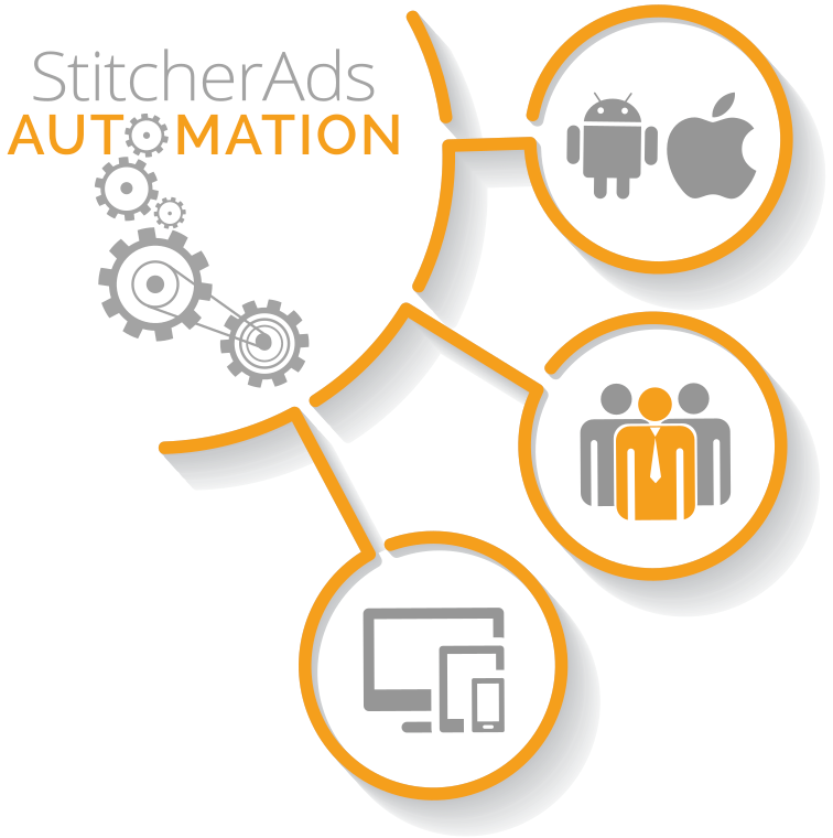 stitcherads automation infographic showing how ads can target different devices and people with facebook ads