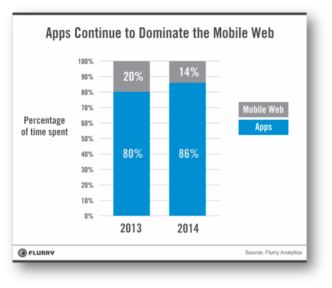 Apps continue to dominate the web