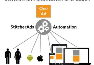 Automated Facebook Ads- StitcherAd Creation