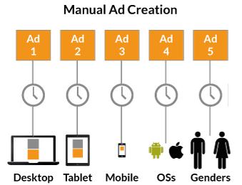 Manual Ad Creation