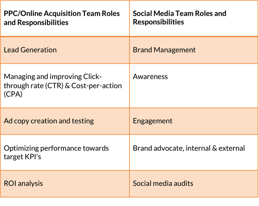 Social Media Roles vs PPC Team Roles