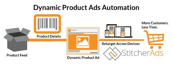Facebook Dynamic Product Ads Automation