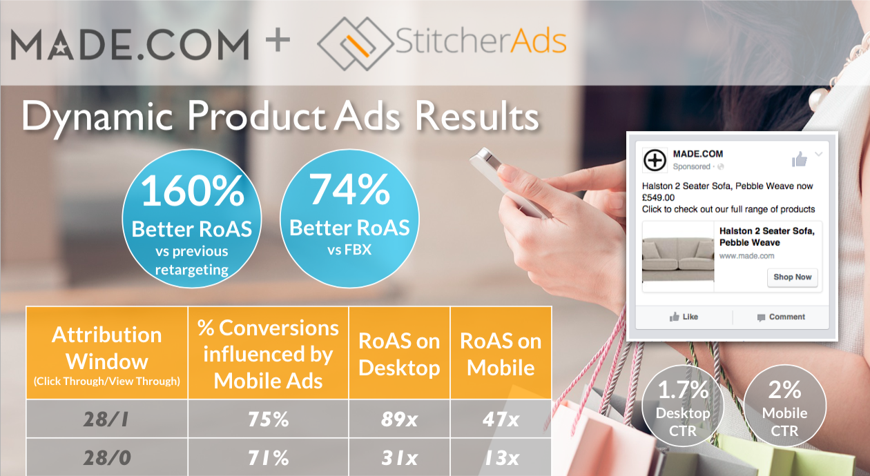Made.com Dynamic Product Ads (DPA) Results