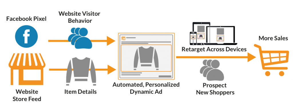 Facebook Dynamic Product Ads (Process)